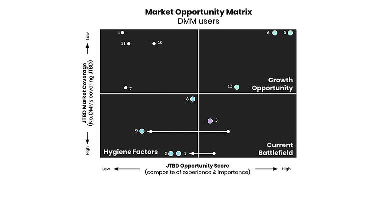 Opportunity Matrix, Jobs to be Done, Strategy