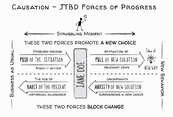 Bob Moesta, JTBD, Jobs to be Done, Forces of Progress, Four Forces