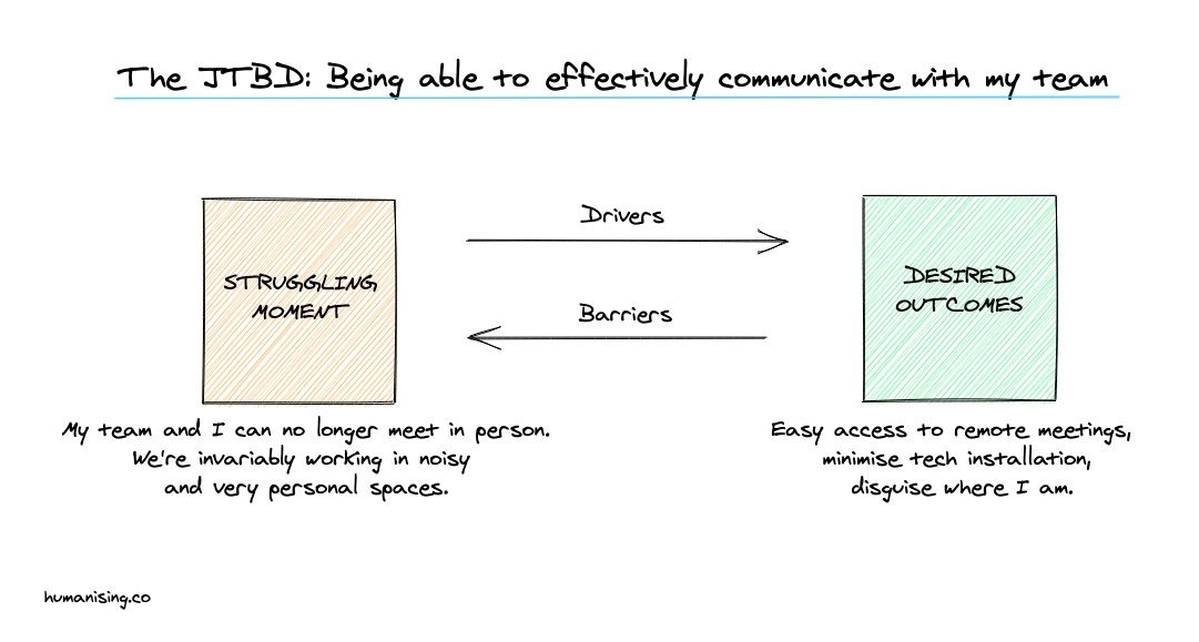 JTBD, Struggling Moment, Desired Outcomes, Behaviour Change