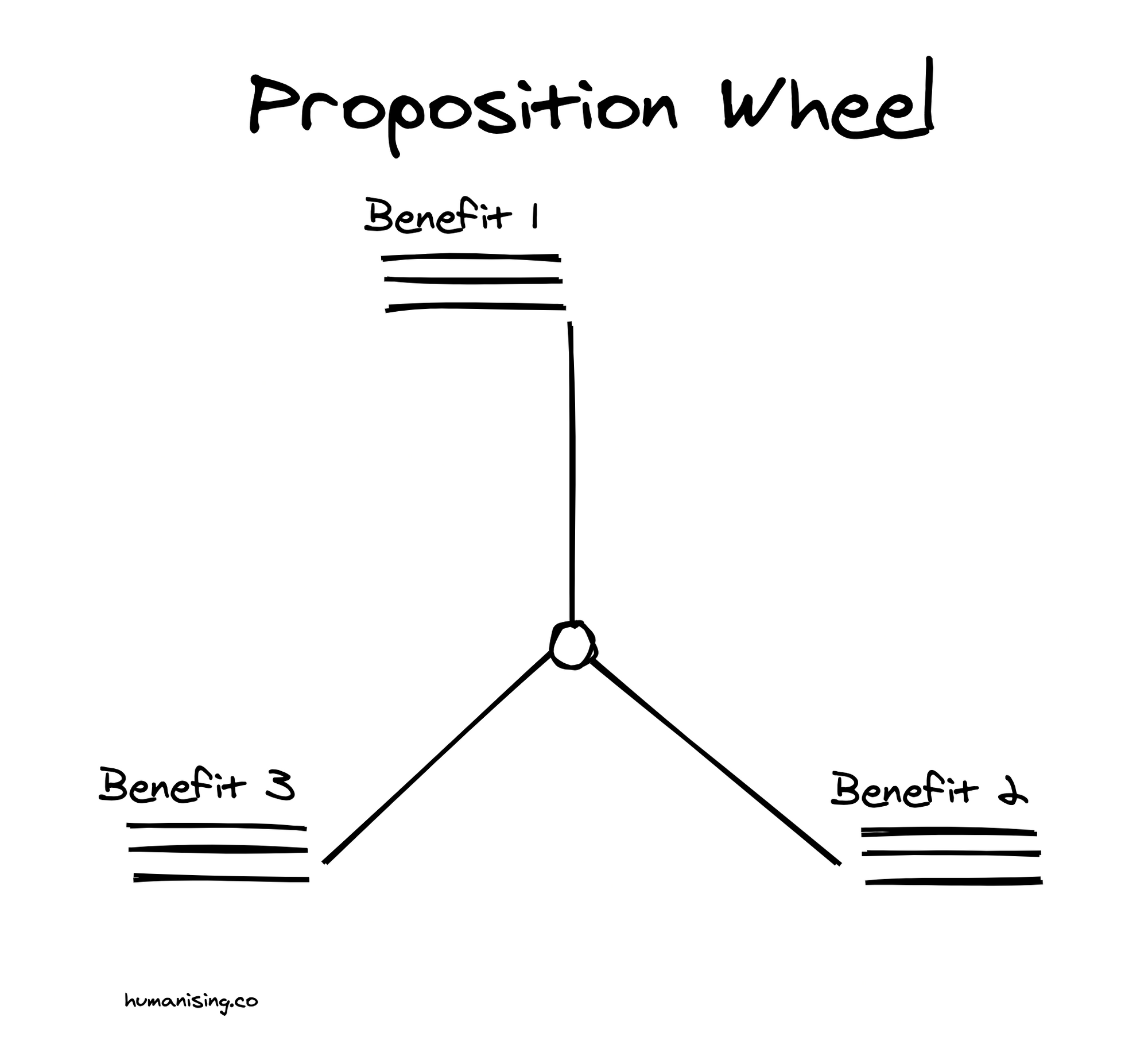 Proposition Design, Product Design, Product Marketing, Copywriting
